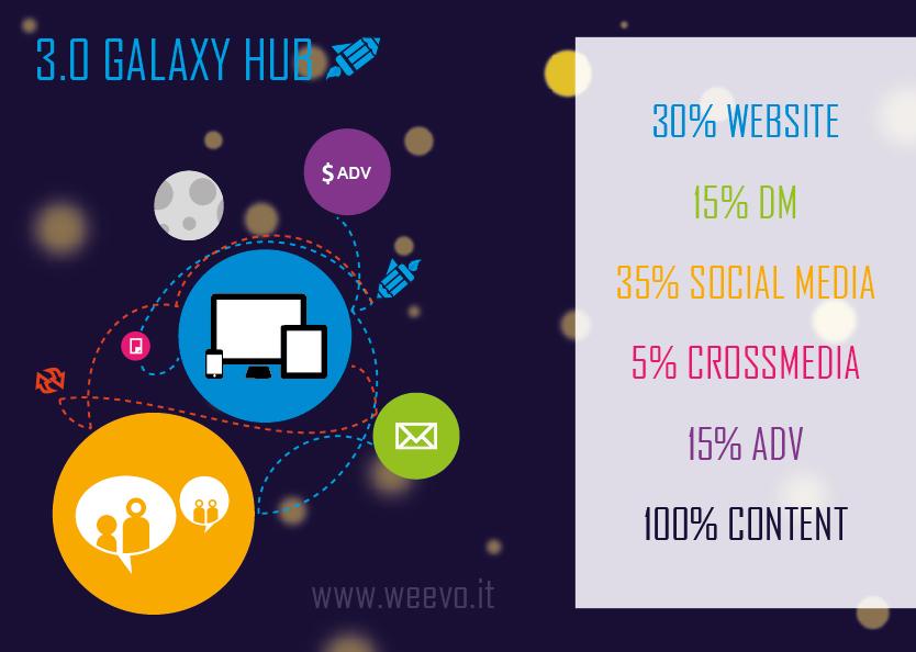 La comunicazione aziendale nel web 3.0