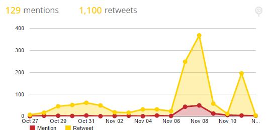 Il grafico mostra l'attività dell'account Fleparinail prima, durante e dopo l'evento