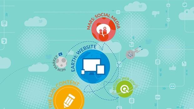 L'internazionalizzazione attraverso i canali web