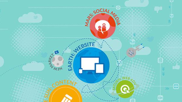 L'internazionalizzazione digitale e le modalità di presenza web